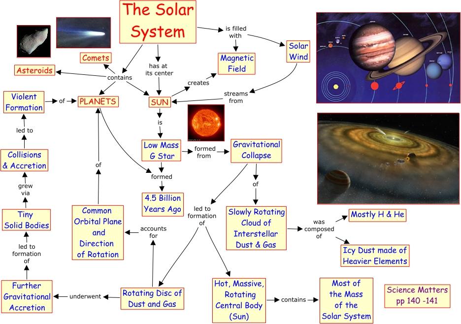 A105 Solar System